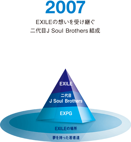 2007 EXILEの想いを受け継ぐ二代目J Soul Brothers 結成